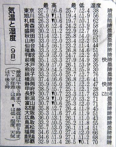 s-あつい、熱い、暑い!2016日本の夏 08月09日日本全国で猛暑日.02.jpg