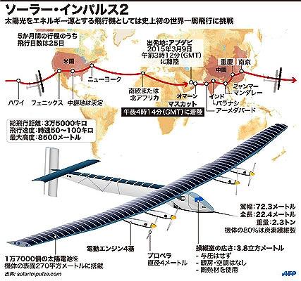 s-ソーラー・インパルス2 飛行ルート.1.jpg