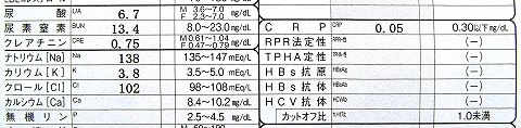 s-通風・血液検査 尿酸値.jpg
